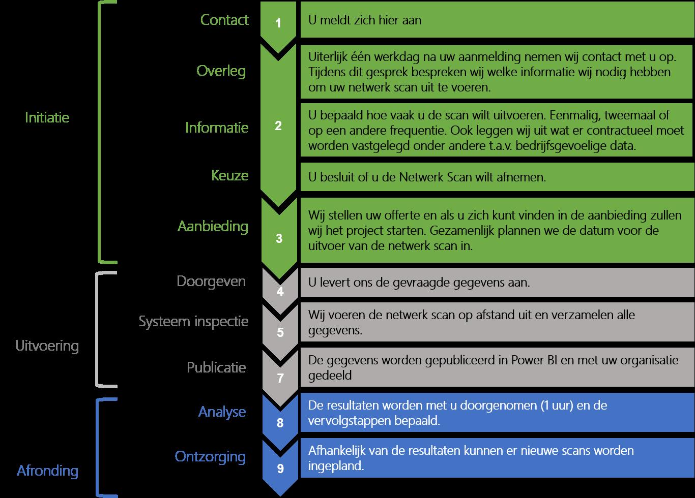 fortezza stappenplan netwerk scan powerbi documenten